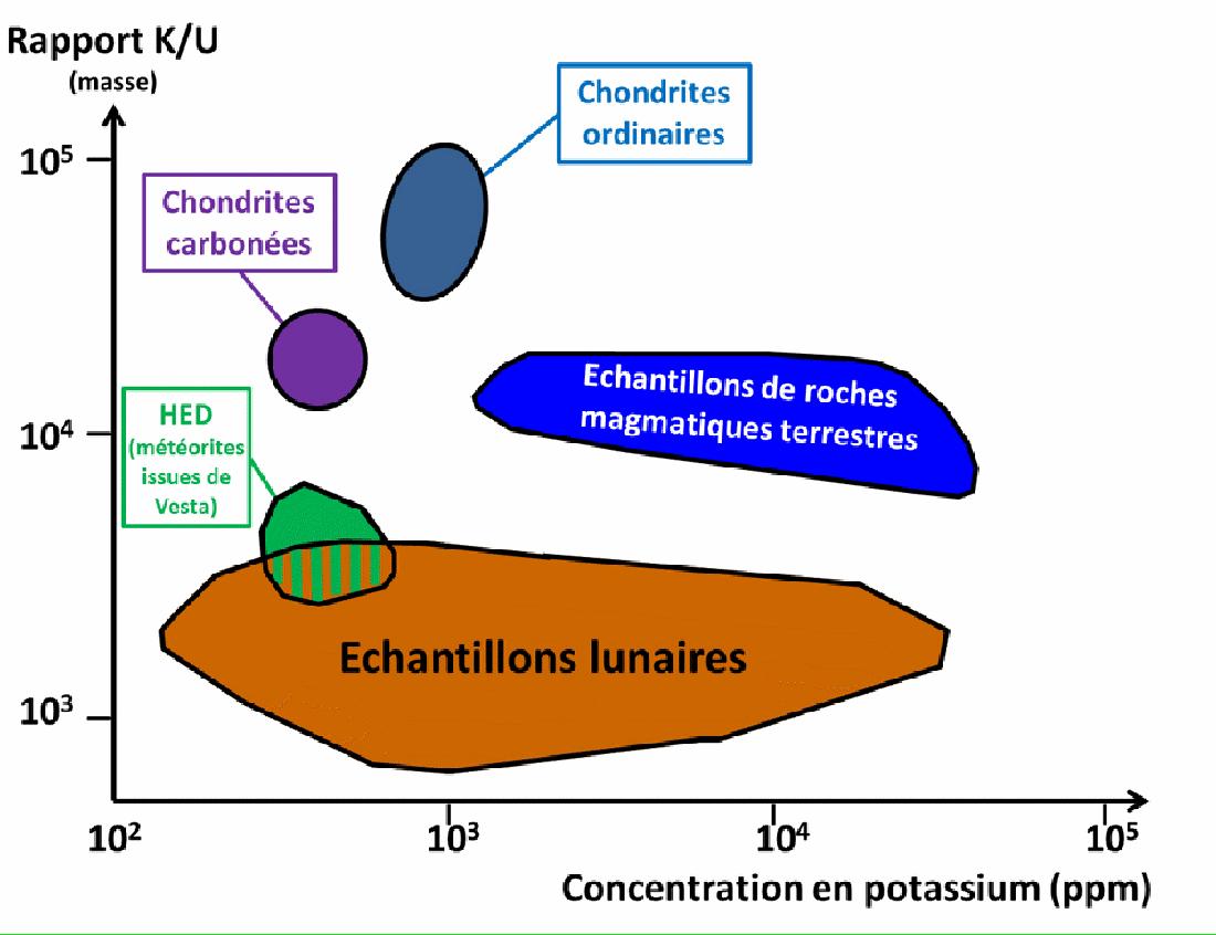 Rapports potassium/uranium dans différentes roches du système solaire