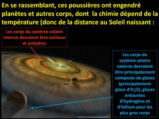 L'eau dans les corps du système solaire primitif