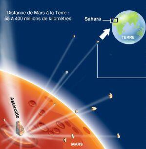 Schéma explicatif de la formation et provenance de la météorite SNC NWA 817
