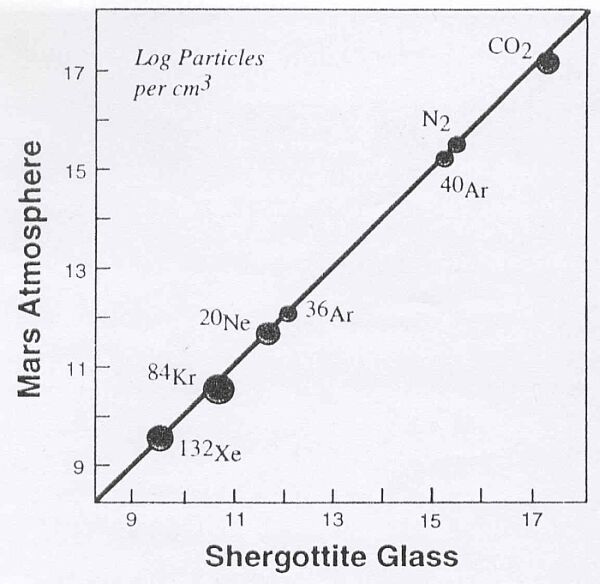 Corrélation entre l'abondance en N2, CO2 et divers isotopes de gaz rares dans une veine vitreuse d'EETA79001 et dans l'atmosphère martienne
