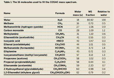"""Liste des molécules formellement identifiées sur """"Chury"""", ainsi que leurs proportions respectives pour expliquer au mieux les données de l'instrument COSAC de l'atterrisseur Philae, instrument qui combine un chromatographe en phase gazeuse et un spectromètre de masse"""