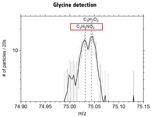Spectre obtenu par l'instrument ROSINA de l'orbiter de Rosetta diagnostiquant de façon formelle la présence de glycine (C2H5NO2) dans les poussières émises par un jet le 9 juillet 2015