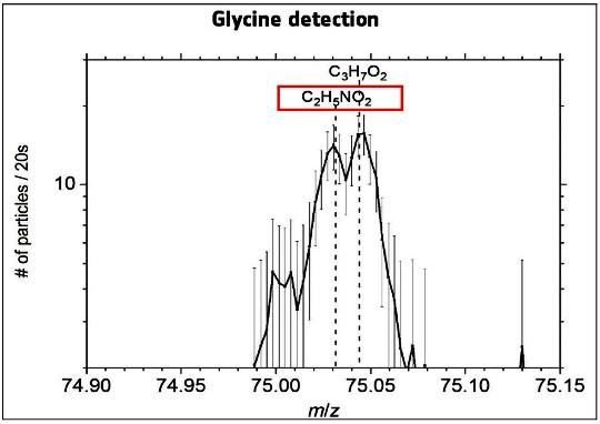 Détection de la glycine par le spectromètre de masse de l'orbiteur Rosetta