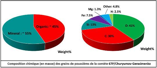 Composition chimique moyenne (en % de poids d'éléments) des grains de poussières de la comète 67P/Churyumov-Gerasimenko