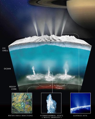 Schéma tiré du NASA Photojournal résumant ce qu'on propose des premiers kilomètres d'Encelade, satellite de Saturne