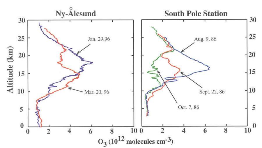 Concentrations d'ozone en fonction de l'altitude, obtenues par des sondages ballon à Ny-Alesund en Arctique pour l'hiver 1995-96 (à gauche) et à la station Pôle Sud en Antarctique pour l'hiver 1986-1987