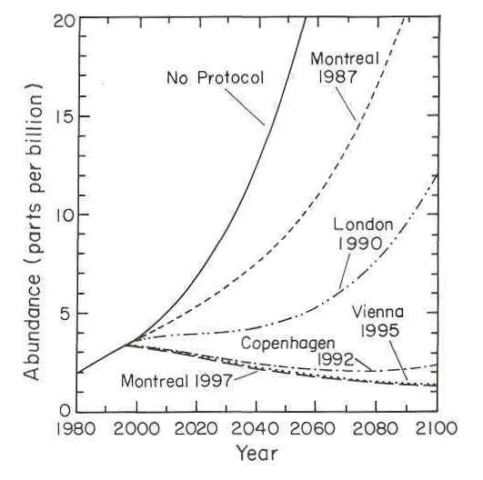 Prédiction de l'abondance de chlore/brome (en parties par milliard) dans l'avenir en fonction des différents scénarios, liés aux différents accords internationaux