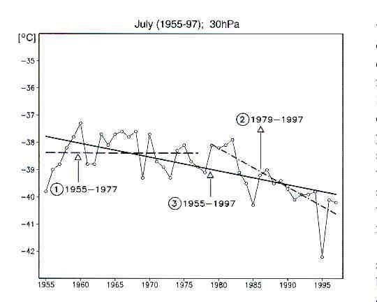 Suivi temporel des températures de juillet à 30hPa, soit une altitude d'environ 21km, entre 1955 et 1997, à haute latitude arctique (80° N)