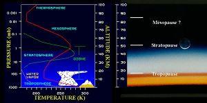 Température, vapeur d'eau et ozone dans l'atmosphère terrestre