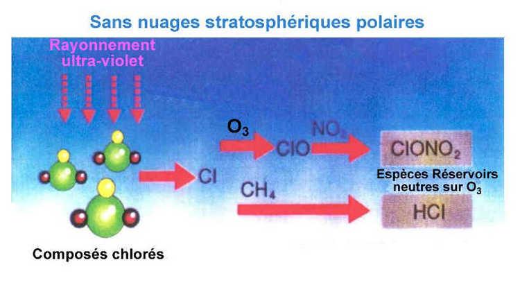 La chimie hétérogène dans la basse stratosphère contribuant à la destruction de l'ozone