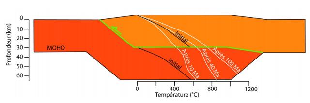 Représentation schématique de l'évolution du gradient géothermique suite au doublement de l'épaisseur crustale lors d'un chevauchement