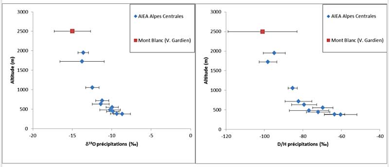 Relation entre la teneur isotopique moyenne des eaux de pluie et l'altitude dans les Alpes Centrale