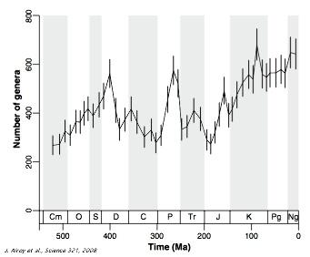 Courbe de la diversité générique des taxa d'Invertébrés marins éteints et actuels obtenue à partir de la Paleobiology Database grâce à une analyse par standardisation de l'échantillonnage (sampling-standardized analysis)