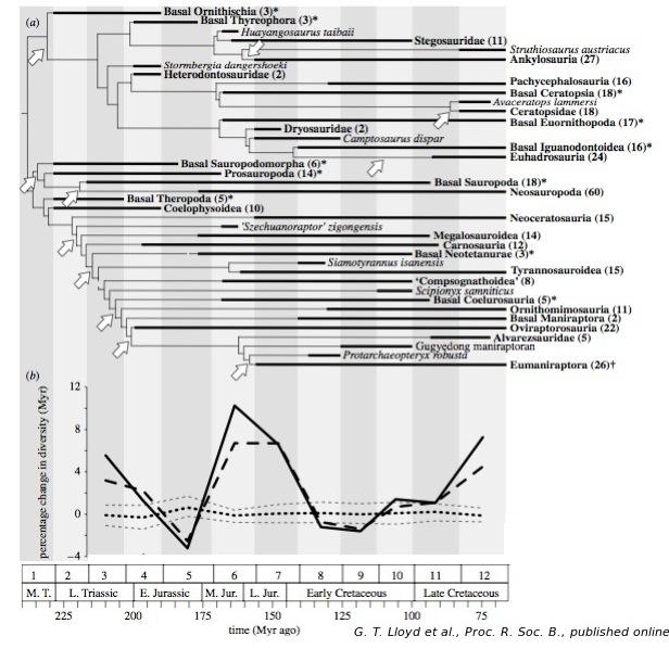 Évolution de la diversité des Dinosauriens