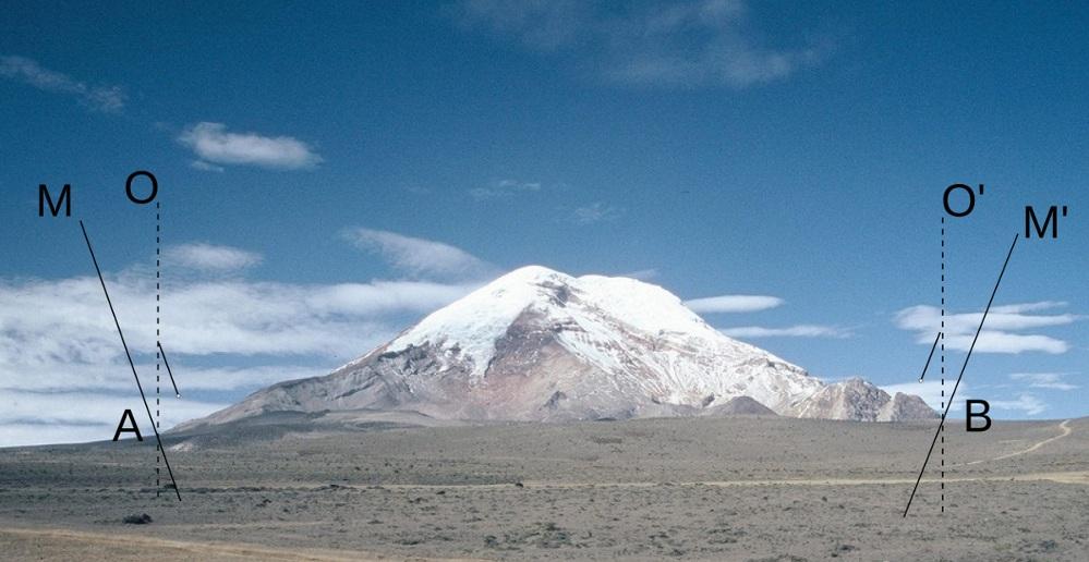 Effet de l'attraction d'une montagne, ici le volcan Chimborazo, sur la direction de la verticale