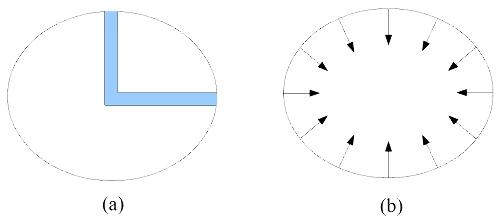 Conditions d'équilibre selon (a) Newton et (b) Huygens