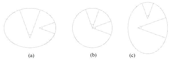 Détermination de la forme de la Terre, aplatie (a), sphérique (b) ou allongée (c), par la comparaison de la longueur d'arcs de méridien