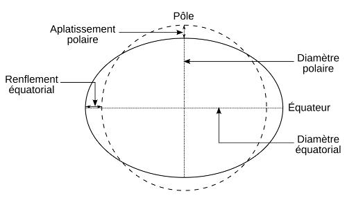 Aplatissement de la Terre en raison de sa rotation journalière