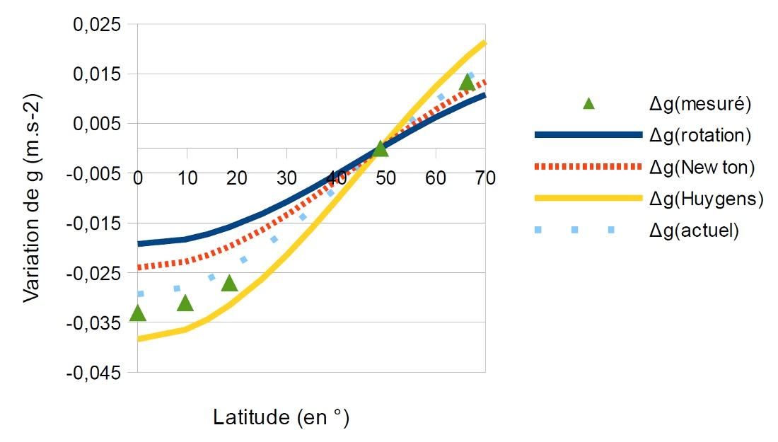 Variation de la pesanteur par rapport à celle de Paris en fonction de la latitude