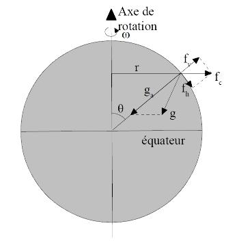 Pesanteur, gravité de la Terre et force centrifuge