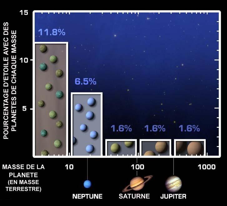 Pourcentage d'étoiles de type solaire possédant des planètes en fonction de leur masse