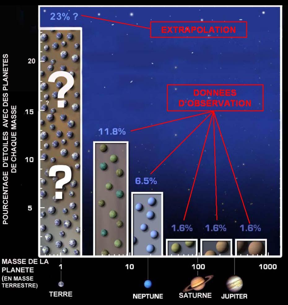 Extrapolation du pourcentage d'étoiles de type solaire ayant des planètes de masse voisine de celle de la Terre avec une période orbitale inférieure à 50jours