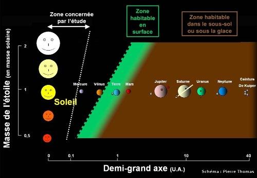 Zone concernée par l'étude des NASA News et de Science et zone d'habitabilité