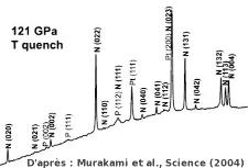 Spectre de diffraction X montrant perovskite et post-perovskite