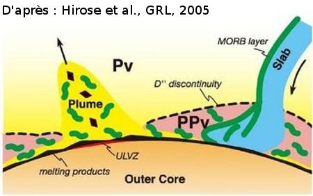 La couche D'' et les phénomènes associés