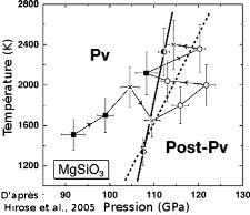 Diagramme de phase MgSiO3 avec perovskite et post-perovskite