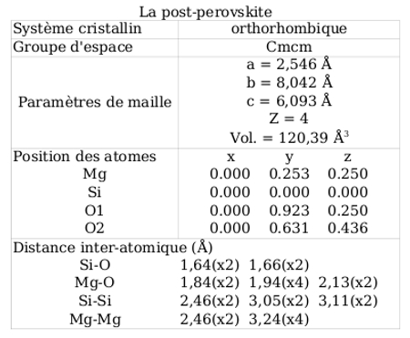 Fiche minéralogique de la post-perovskite