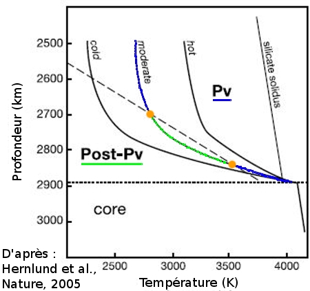 Transitions perovskite / post-perovskite à la base du manteau