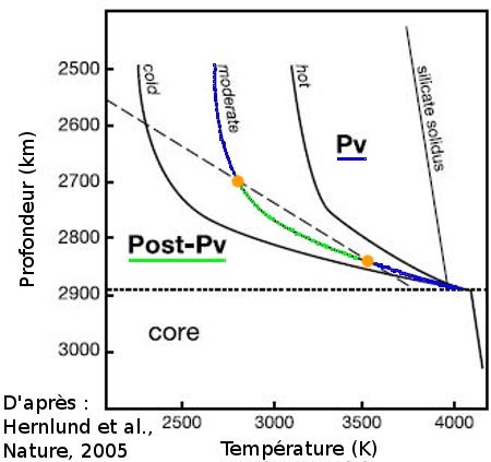 transitions perovskite / post-perovskite � la base du manteau