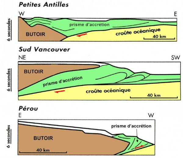 Coupes schématiques de trois marges présentant différentes géométries de prisme d'accrétion océanique