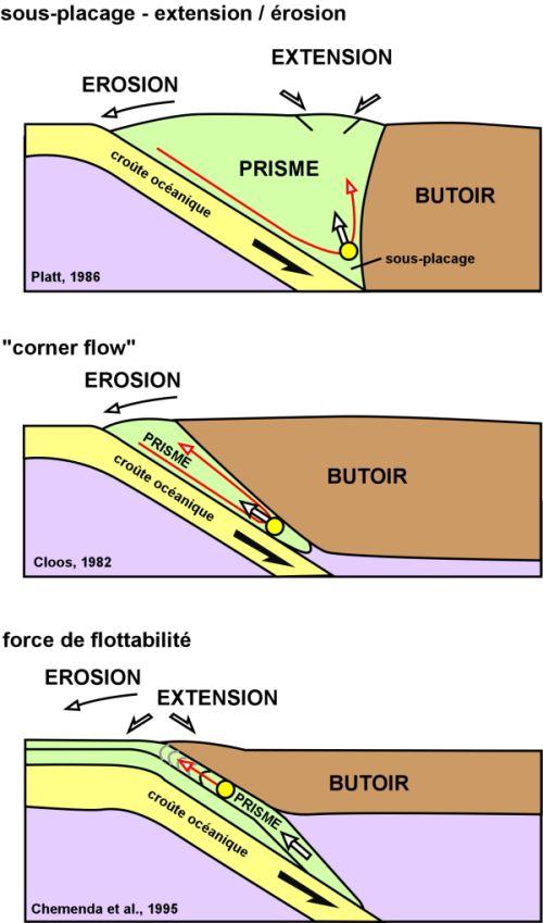 Présentation des différents modèles permettant d'expliquer l'exhumation des roches de HP/BT