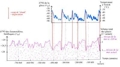Variations du volume des glaces, du δ18O de la glace et des foraminifères benthiques au cours des 700 derniers milliers d'années
