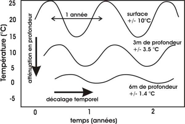 Diffusion d'une perturbation thermique en profondeur