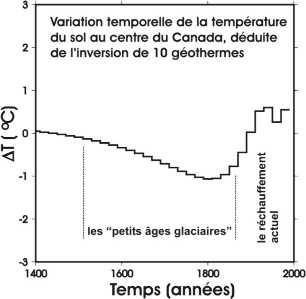 Variation temporelle de la température du sol au centre du Canada déduite de l'inversion des géothermes