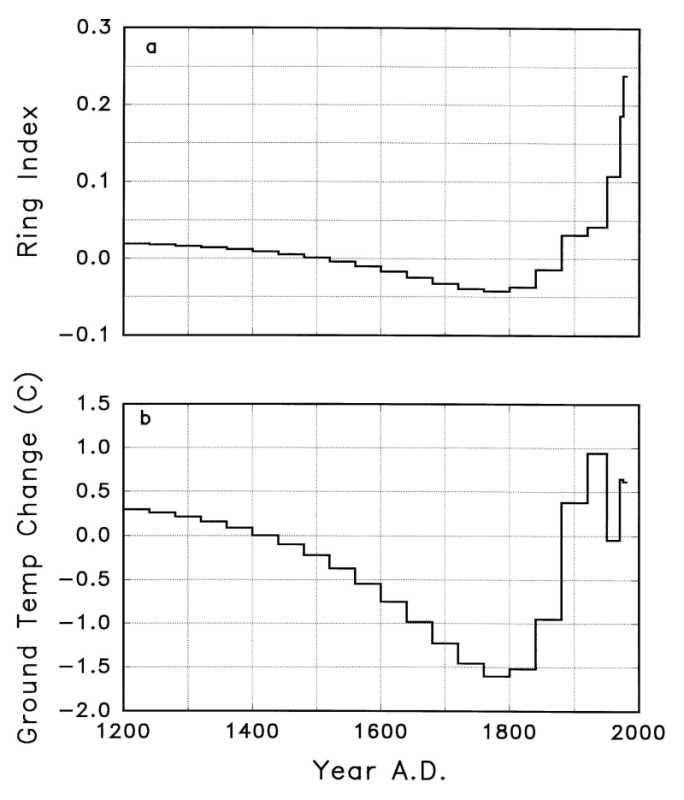 Comparaison des signaux filtrés à partir de la croissance des arbres (a: ring index) avec l'histoire de la température du sol déduite d'un profil thermique au centre du Canada (b)