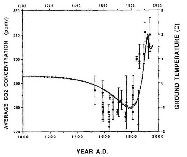 Comparaison entre le signal paléoclimatique déduit dans l'ensemble du Canada et les teneurs en CO2 mesurées dans les carottes du Groënland
