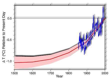 Réchaufffement d'environ 1°C sur les 500 dernières années