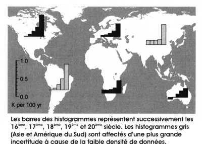 Amplitude du réchauffement du 16ème au 20ème siècle
