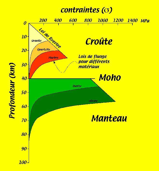 Enveloppe rhéologique et roches de la lithosphère