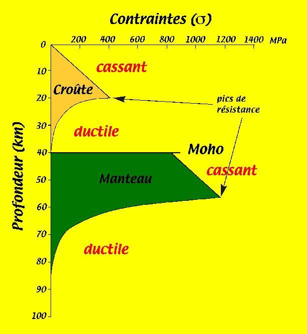 Enveloppe rhéologique de la lithosphère froide