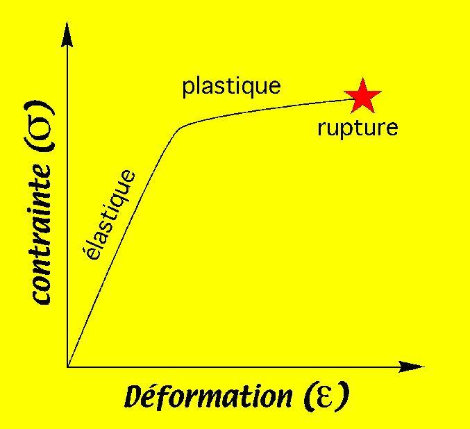 Diagramme contrainte-déformation: contrainte en fonction de la déformation réalisée sur une éprouvette de roche, à vitesse constante