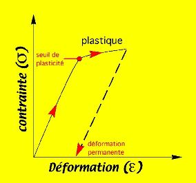 Diagramme contrainte-déformation:seuil de plasticité et déformation plastique irréversible