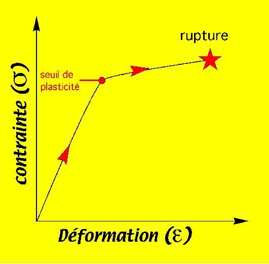 Diagramme contrainte-déformation: fracturation irréversible