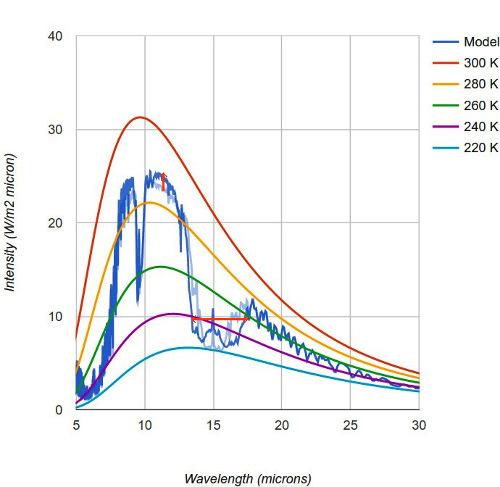 Comparaison des deux simulations à 280 et 2800ppm de CO2 atmosphérique