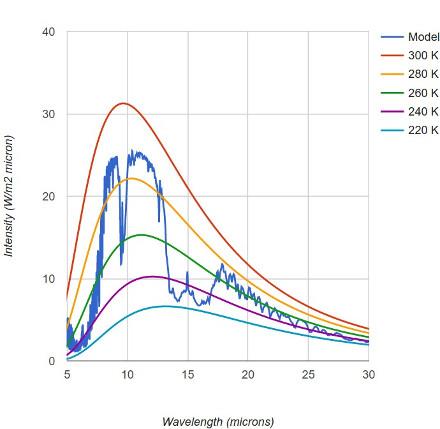 Spectre d'émission de la Terre, modèle MODTRAN standard à 2800ppm de CO2 atmosphérique (10 fois plus)