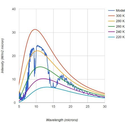 Spectre d'émission de la Terre, modèle MODTRAN standard à 280ppm de CO2 atmosphérique